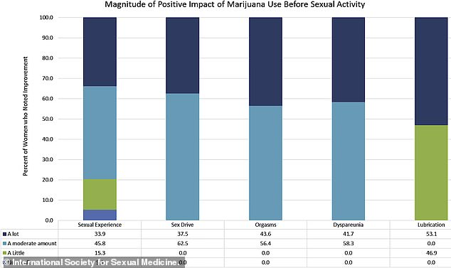 A new study that analyzed reports from hundreds of women, both pot smokers and non-smokers, has found that marijuana use prior to sex doubles the chances of having a more satisfying orgasm. Their findings are charted in the graph above